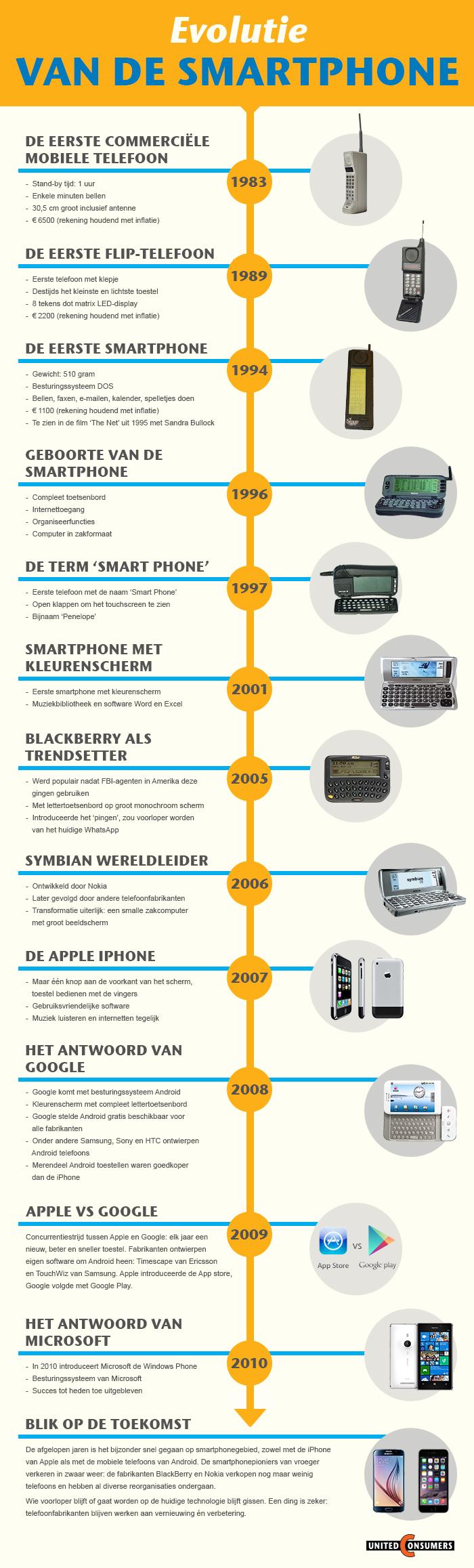 infographic-evolutie-smartphone-goed